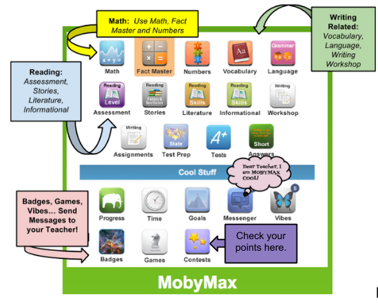 mobymax guide